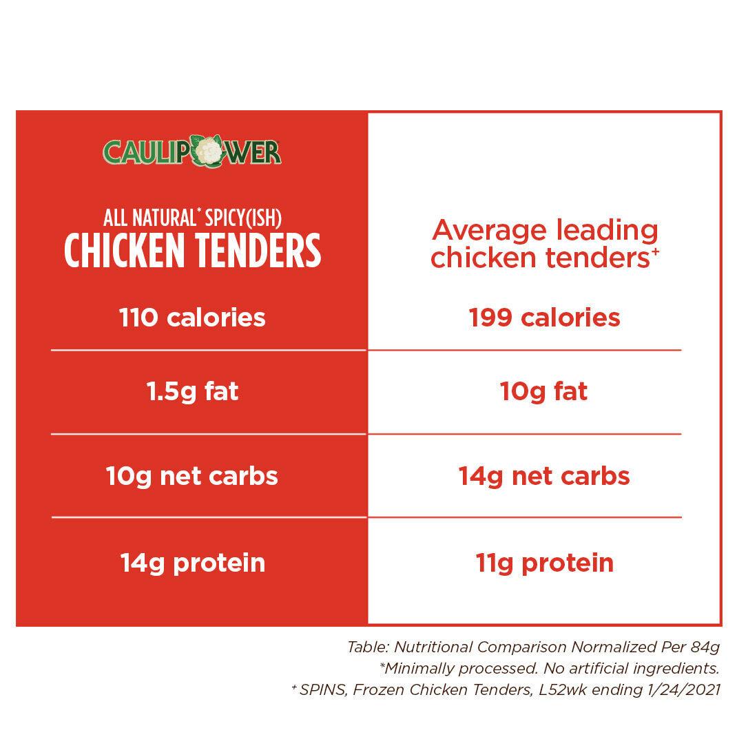 Spicy(ish) Chicken Tender nutritional comparison chart - CAULIPOWER